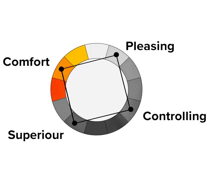 comfort-uitslag